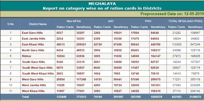 ration card meghalaya