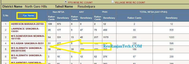 मेघालय राशन कार्ड सूचि कैसे देखे ! Meghalaya Ration Card List 2020