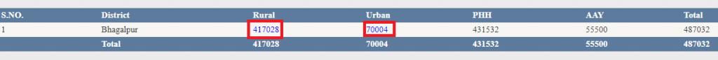 बिहार राशन कार्ड लिस्ट 2020 - Bihar Ration Card List