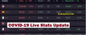 COVID-19 Live Stats Update